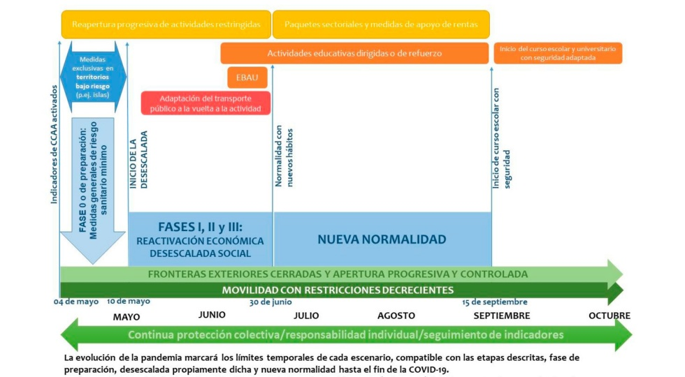 Official Spain reopening plan timeline graph